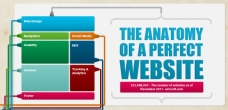 Achieving Great Website Design